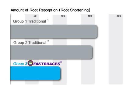 amount-of-root-resorption chart