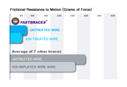 frictional-resistance graph