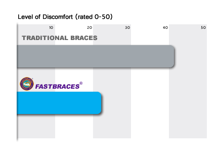 level-of-discomfort-traditional-braces graph